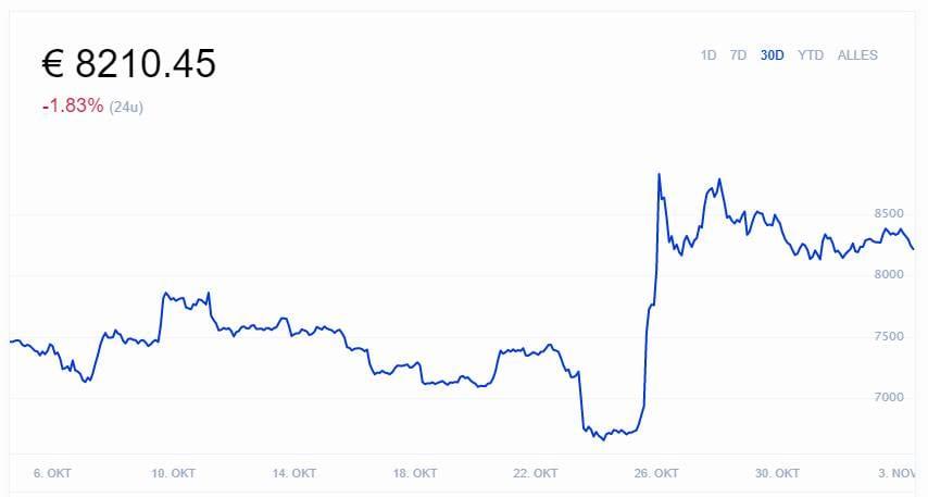 Bitcoin Euro Koers - actuele BTC-EUR wisselkoers waarde